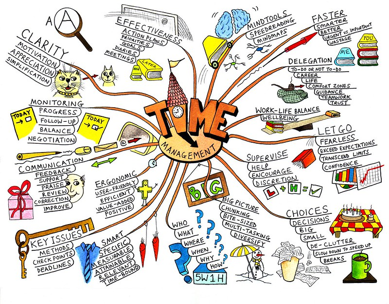 Using MindMapping for Writing Inspiration